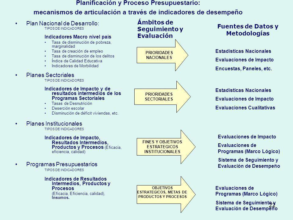 22 Planificación y Proceso Presupuestario: mecanismos de articulación a través de indicadores de desempeño Plan Nacional de Desarrollo: TIPOS DE INDIC