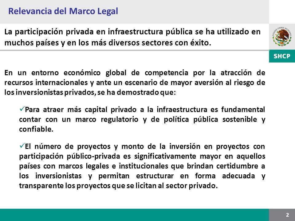 Relevancia del Marco Legal 2 La participación privada en infraestructura pública se ha utilizado en muchos países y en los más diversos sectores con é