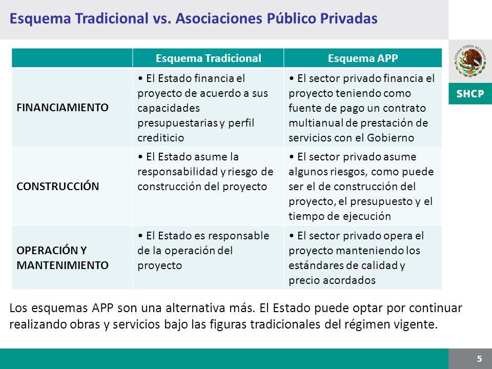 Esquema Tradicional vs. Asociaciones Público Privadas 5 Esquema TradicionalEsquema APP FINANCIAMIENTO El Estado financia el proyecto de acuerdo a sus