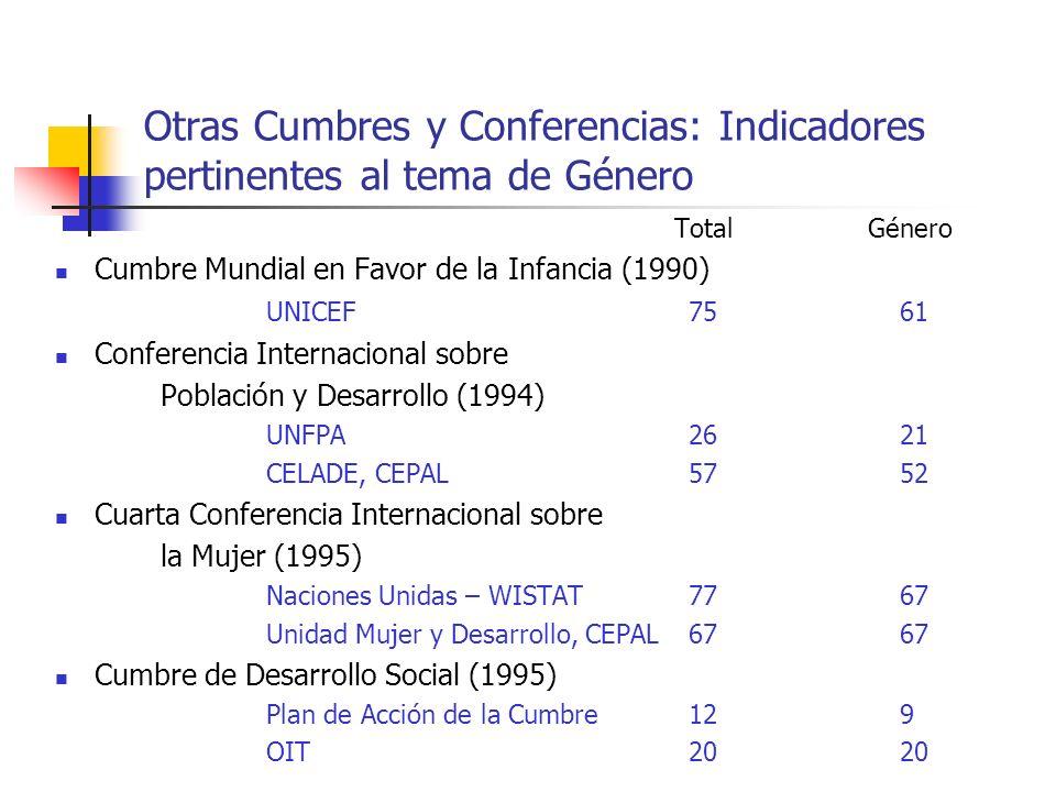 Otras Cumbres y Conferencias: Indicadores pertinentes al tema de Género Total Género Cumbre Mundial en Favor de la Infancia (1990) UNICEF7561 Conferen