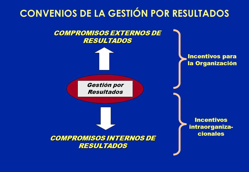 CONVENIOS DE LA GESTIÓN POR RESULTADOS COMPROMISOS EXTERNOS DE RESULTADOS COMPROMISOS INTERNOS DE RESULTADOS Incentivos para la Organización Incentivos intraorganiza- cionales