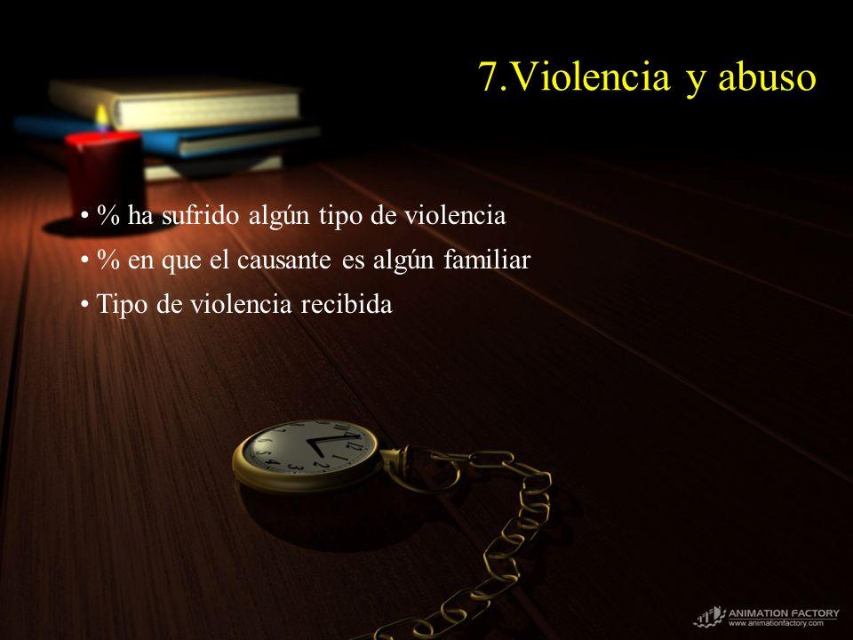 7.Violencia y abuso % ha sufrido algún tipo de violencia % en que el causante es algún familiar Tipo de violencia recibida