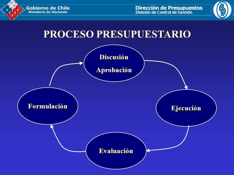 SISTEMA CONTROL DE GESTIÓN OBJETIVO : Obtener información de desempeño e introducir prácticas para mejorar la calidad del gasto.