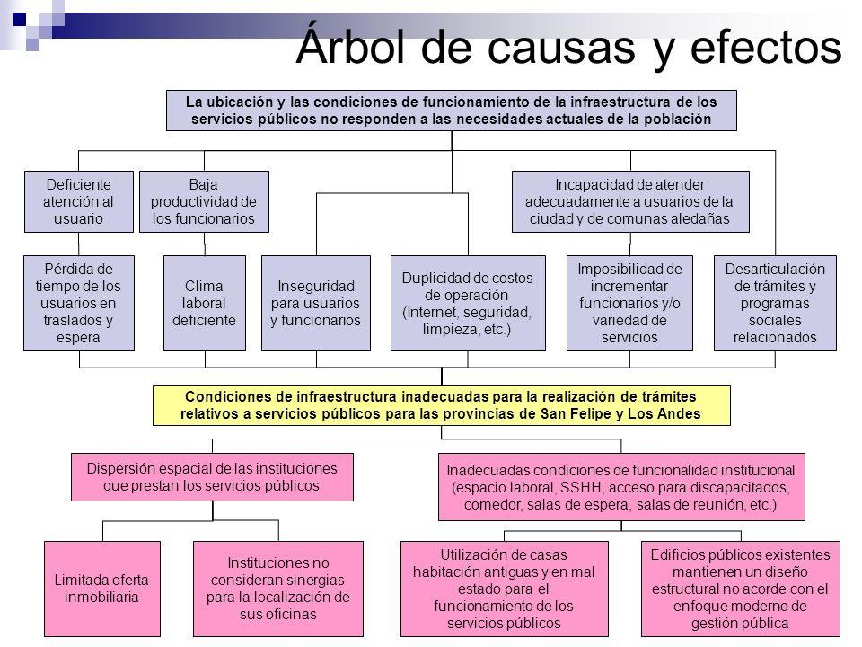 Concentración parcial de los Servicios Públicos en edificación existente: Realizar un catastro de bienes raíces y una actualización del plan regulador municipal.
