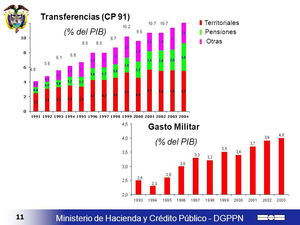 11 Ministerio de Hacienda y Crédito Público - DGPPN 4.8 5.6 6.1 6.8 8.0 8.7 10.2 10.7 9.6 Territoriales Pensiones Otras Transferencias (CP 91) (% del
