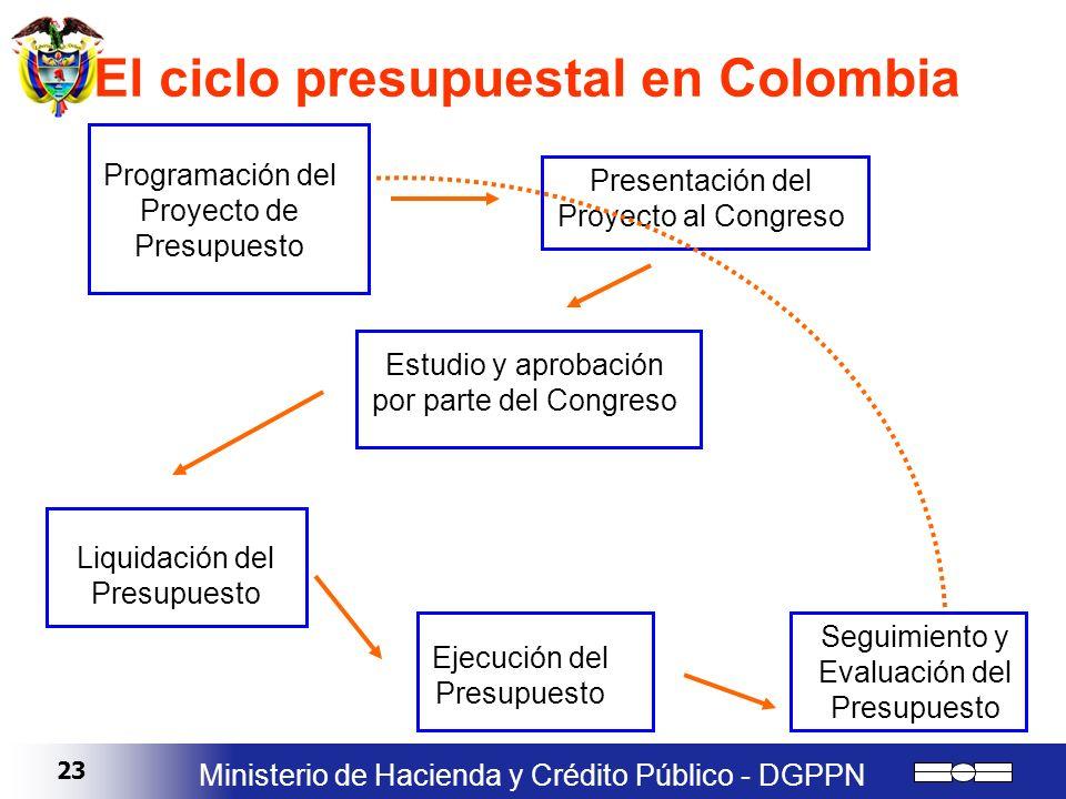 23 Ministerio de Hacienda y Crédito Público - DGPPN Presentación del Proyecto al Congreso Estudio y aprobación por parte del Congreso Liquidación del
