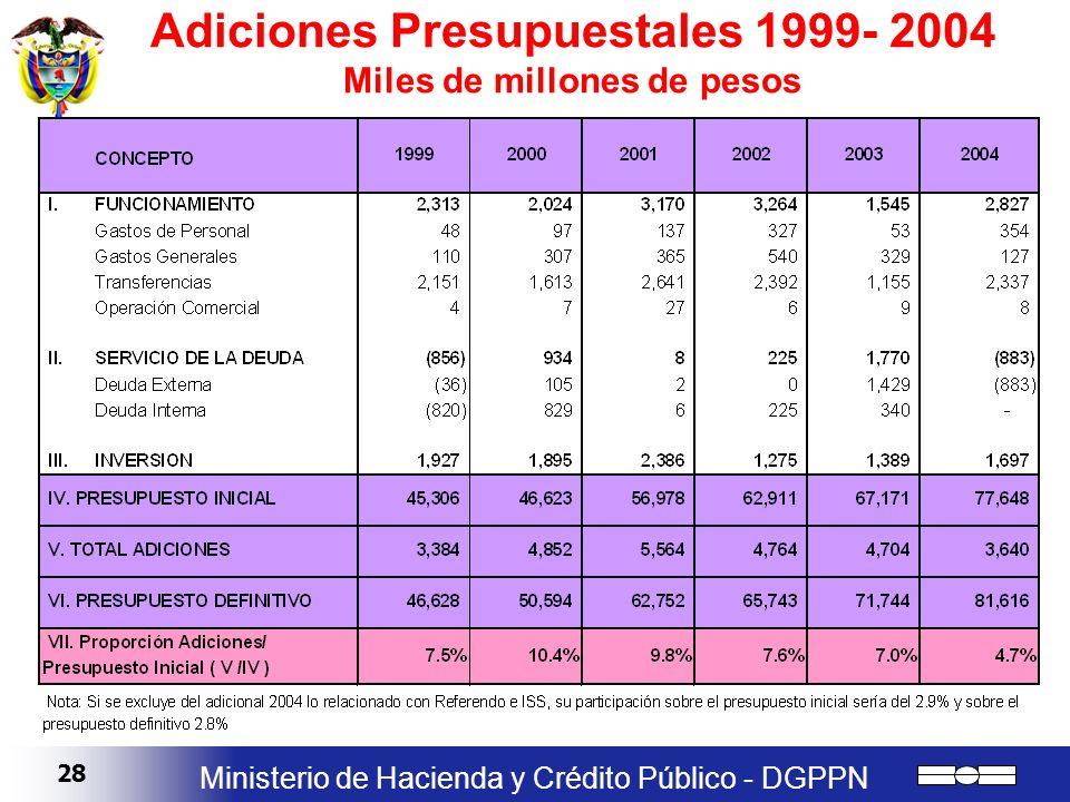 28 Ministerio de Hacienda y Crédito Público - DGPPN Adiciones Presupuestales 1999- 2004 Miles de millones de pesos