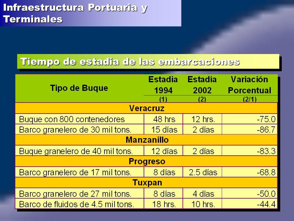 Tiempo de estadia de las embarcaciones Infraestructura Portuaria y Terminales