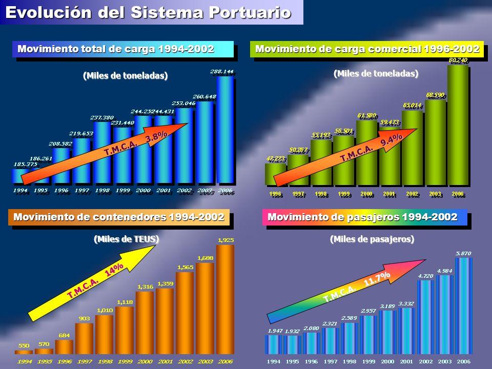 Movimiento total de carga 1994-2002 T.M.C.A.