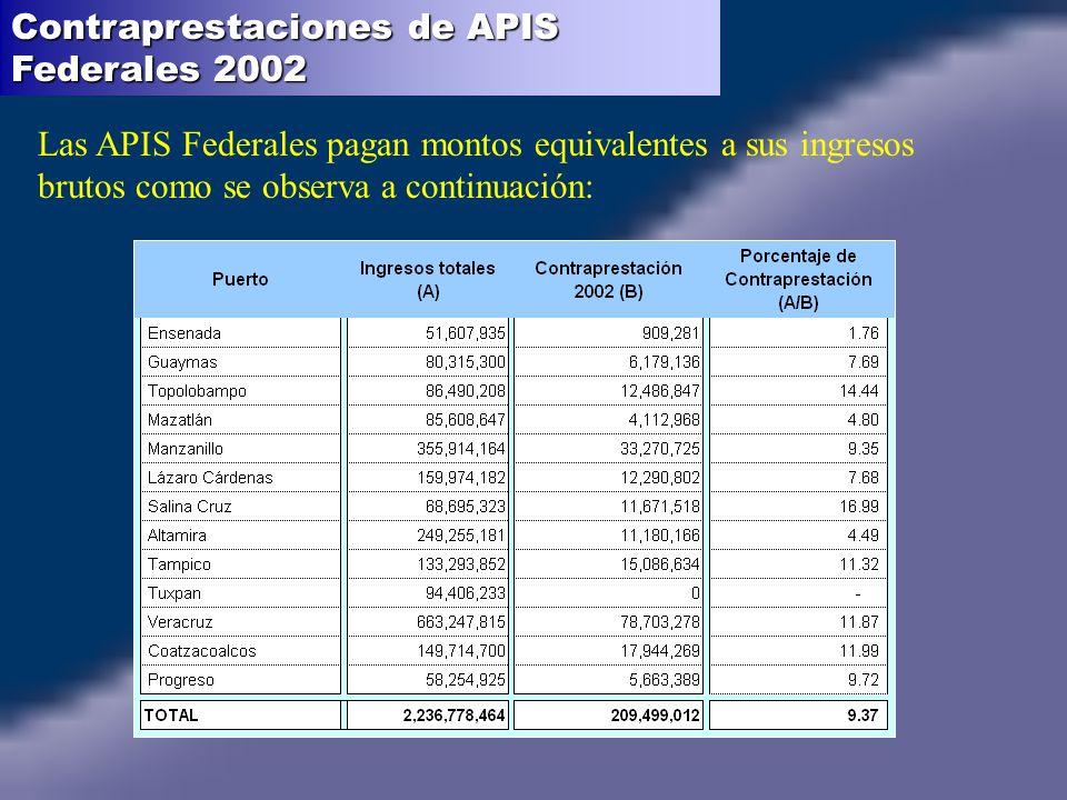 Contraprestaciones de APIS Federales 2002 Las APIS Federales pagan montos equivalentes a sus ingresos brutos como se observa a continuación: