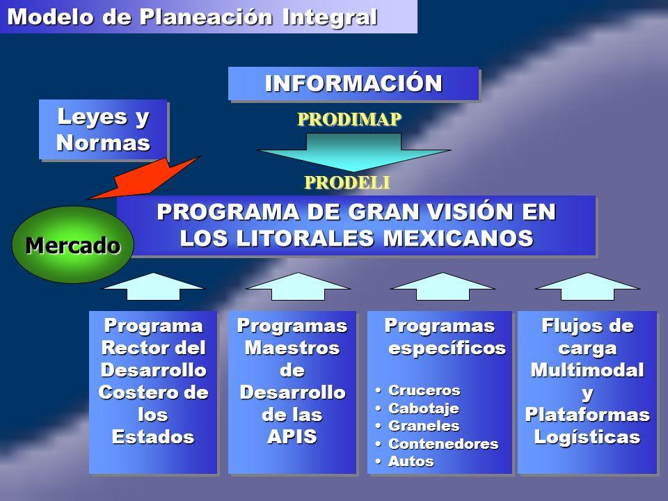 Modelo de Planeación Integral PROGRAMA DE GRAN VISIÓN EN LOS LITORALES MEXICANOS PROGRAMA DE GRAN VISIÓN EN LOS LITORALES MEXICANOS INFORMACIÓNINFORMACIÓN Programas específicos CrucerosCruceros CabotajeCabotaje GranelesGraneles ContenedoresContenedores AutosAutos Programas específicos CrucerosCruceros CabotajeCabotaje GranelesGraneles ContenedoresContenedores AutosAutos Programas Maestros de Desarrollo de las APIS Programas Maestros de Desarrollo de las APIS Programa Rector del Desarrollo Costero de los Estados Flujos de carga Multimodal y Plataformas Logísticas Leyes y Normas Mercado PRODIMAP PRODELI