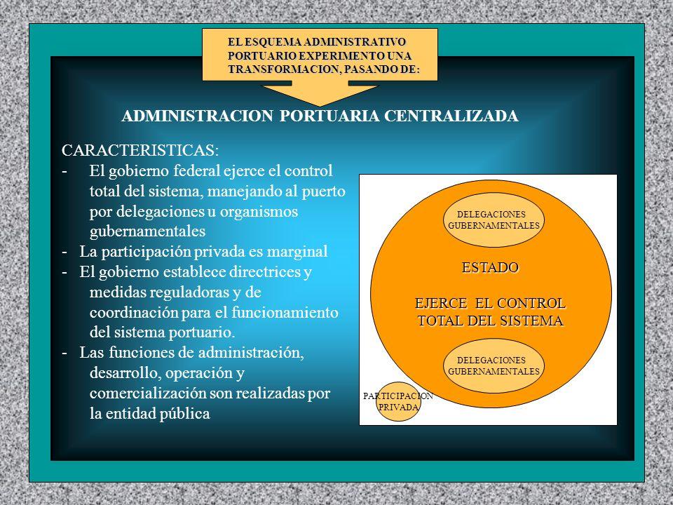 ESTADO EJERCE EL CONTROL TOTAL DEL SISTEMA PARTICIPACION PRIVADA DELEGACIONES GUBERNAMENTALES DELEGACIONES GUBERNAMENTALES CARACTERISTICAS: - El gobierno federal ejerce el control total del sistema, manejando al puerto por delegaciones u organismos gubernamentales - La participación privada es marginal - El gobierno establece directrices y medidas reguladoras y de coordinación para el funcionamiento del sistema portuario.