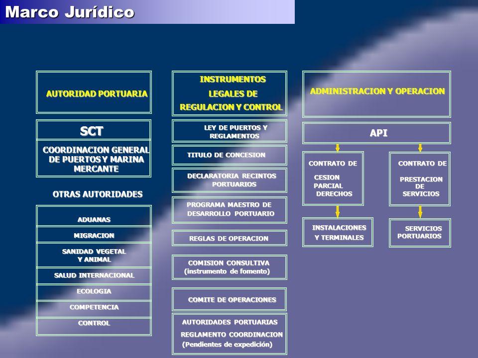 AUTORIDAD PORTUARIA INSTRUMENTOS REGULACION Y CONTROL LEY DE PUERTOS Y REGLAMENTOS TITULO DE CONCESION DECLARATORIA RECINTOS PORTUARIOS OTRAS AUTORIDADES PROGRAMA MAESTRO DE DESARROLLO PORTUARIO REGLAS DE OPERACION COMISION CONSULTIVA (instrumento de fomento) COMITE DE OPERACIONES REGLAMENTO COORDINACION AUTORIDADES PORTUARIAS (Pendientes de expedición) ADUANASMIGRACION SANIDAD VEGETAL Y ANIMAL SALUD INTERNACIONAL ECOLOGIACOMPETENCIACONTROL SCT COORDINACION GENERAL DE PUERTOS Y MARINA MERCANTE ADMINISTRACION Y OPERACION CONTRATO DE CESION PRESTACION PARCIAL DERECHOS INSTALACIONES SERVICIOS Y TERMINALES PORTUARIOS CONTRATO DE DE SERVICIOS API LEGALES DE Marco Jurídico
