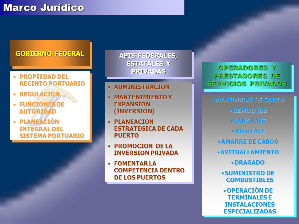 PROPIEDAD DEL RECINTO PORTUARIOPROPIEDAD DEL RECINTO PORTUARIO REGULACIONREGULACION FUNCIONES DE AUTORIDADFUNCIONES DE AUTORIDAD PLANEACIÓN INTEGRAL DEL SISTEMA PORTUARIOPLANEACIÓN INTEGRAL DEL SISTEMA PORTUARIO PROPIEDAD DEL RECINTO PORTUARIOPROPIEDAD DEL RECINTO PORTUARIO REGULACIONREGULACION FUNCIONES DE AUTORIDADFUNCIONES DE AUTORIDAD PLANEACIÓN INTEGRAL DEL SISTEMA PORTUARIOPLANEACIÓN INTEGRAL DEL SISTEMA PORTUARIO ADMINISTRACIONADMINISTRACION MANTENIMIENTO Y EXPANSION (INVERSION)MANTENIMIENTO Y EXPANSION (INVERSION) PLANEACION ESTRATEGICA DE CADA PUERTOPLANEACION ESTRATEGICA DE CADA PUERTO PROMOCION DE LA INVERSION PRIVADAPROMOCION DE LA INVERSION PRIVADA FOMENTAR LA COMPETENCIA DENTRO DE LOS PUERTOSFOMENTAR LA COMPETENCIA DENTRO DE LOS PUERTOS ADMINISTRACIONADMINISTRACION MANTENIMIENTO Y EXPANSION (INVERSION)MANTENIMIENTO Y EXPANSION (INVERSION) PLANEACION ESTRATEGICA DE CADA PUERTOPLANEACION ESTRATEGICA DE CADA PUERTO PROMOCION DE LA INVERSION PRIVADAPROMOCION DE LA INVERSION PRIVADA FOMENTAR LA COMPETENCIA DENTRO DE LOS PUERTOSFOMENTAR LA COMPETENCIA DENTRO DE LOS PUERTOS MANIOBRAS DE CARGAMANIOBRAS DE CARGA REMOLQUEREMOLQUE LANCHAJELANCHAJE PILOTAJEPILOTAJE AMARRE DE CABOSAMARRE DE CABOS AVITUALLAMIENTOAVITUALLAMIENTO DRAGADODRAGADO SUMINISTRO DE COMBUSTIBLESSUMINISTRO DE COMBUSTIBLES OPERACIÓN DE TERMINALES E INSTALACIONES ESPECIALIZADASOPERACIÓN DE TERMINALES E INSTALACIONES ESPECIALIZADAS MANIOBRAS DE CARGAMANIOBRAS DE CARGA REMOLQUEREMOLQUE LANCHAJELANCHAJE PILOTAJEPILOTAJE AMARRE DE CABOSAMARRE DE CABOS AVITUALLAMIENTOAVITUALLAMIENTO DRAGADODRAGADO SUMINISTRO DE COMBUSTIBLESSUMINISTRO DE COMBUSTIBLES OPERACIÓN DE TERMINALES E INSTALACIONES ESPECIALIZADASOPERACIÓN DE TERMINALES E INSTALACIONES ESPECIALIZADAS OPERADORES Y PRESTADORES DE SERVICIOS PRIVADOS APIS FEDERALES, ESTATALES Y PRIVADAS GOBIERNO FEDERAL GOBIERNO FEDERAL Marco Jurídico