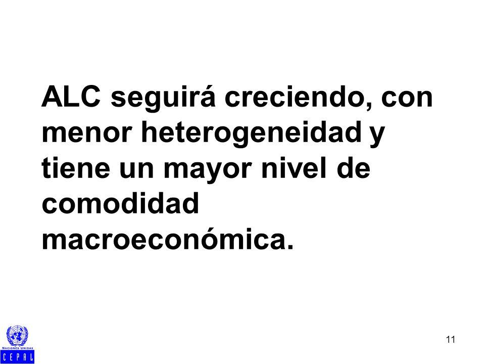 11 ALC seguirá creciendo, con menor heterogeneidad y tiene un mayor nivel de comodidad macroeconómica.