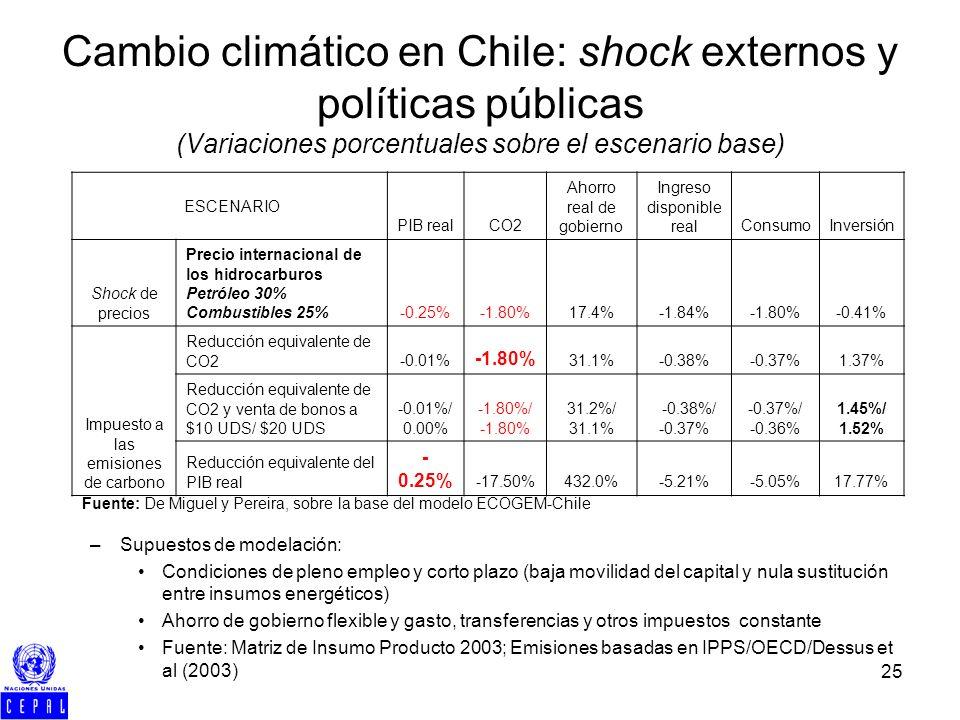 25 Cambio climático en Chile: shock externos y políticas públicas (Variaciones porcentuales sobre el escenario base) ESCENARIO PIB realCO2 Ahorro real de gobierno Ingreso disponible realConsumoInversión Shock de precios Precio internacional de los hidrocarburos Petróleo 30% Combustibles 25%-0.25%-1.80%17.4%-1.84%-1.80%-0.41% Impuesto a las emisiones de carbono Reducción equivalente de CO2-0.01% -1.80% 31.1%-0.38%-0.37%1.37% Reducción equivalente de CO2 y venta de bonos a $10 UDS/ $20 UDS -0.01%/ 0.00% -1.80%/ -1.80% 31.2%/ 31.1% -0.38%/ -0.37% -0.37%/ -0.36% 1.45%/ 1.52% Reducción equivalente del PIB real - 0.25% -17.50%432.0%-5.21%-5.05%17.77% – –Supuestos de modelación: Condiciones de pleno empleo y corto plazo (baja movilidad del capital y nula sustitución entre insumos energéticos) Ahorro de gobierno flexible y gasto, transferencias y otros impuestos constante Fuente: Matriz de Insumo Producto 2003; Emisiones basadas en IPPS/OECD/Dessus et al (2003) Fuente: De Miguel y Pereira, sobre la base del modelo ECOGEM-Chile