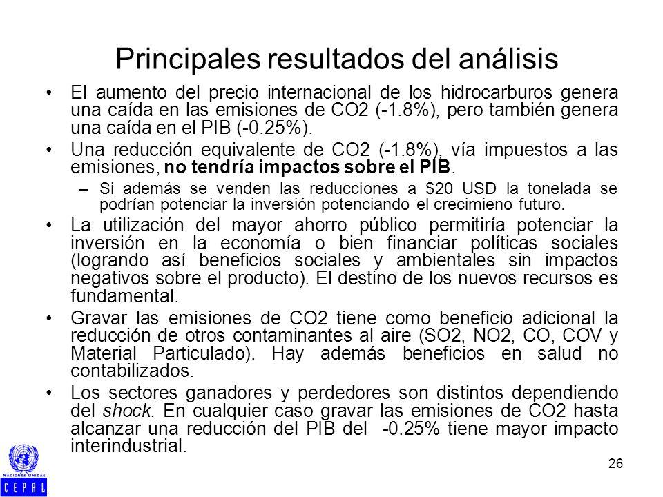 26 Principales resultados del análisis El aumento del precio internacional de los hidrocarburos genera una caída en las emisiones de CO2 (-1.8%), pero también genera una caída en el PIB (-0.25%).