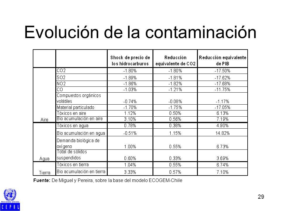 29 Evolución de la contaminación Fuente: De Miguel y Pereira, sobre la base del modelo ECOGEM-Chile