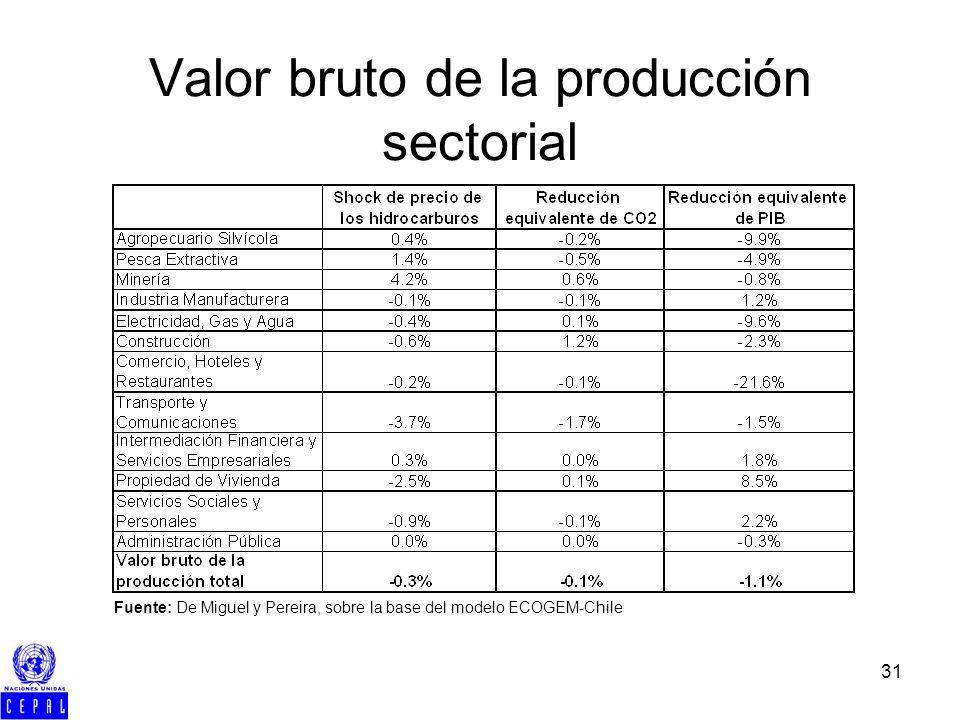 31 Valor bruto de la producción sectorial Fuente: De Miguel y Pereira, sobre la base del modelo ECOGEM-Chile