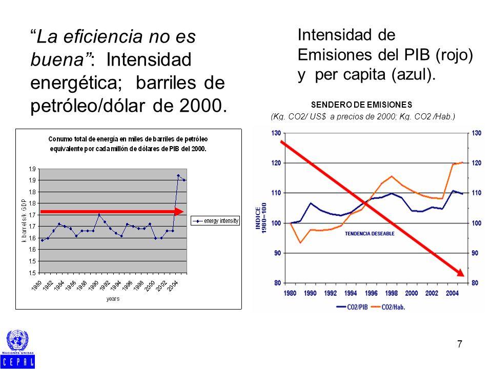 7. SENDERO DE EMISIONES (Kg. CO2/ US$ a precios de 2000; Kg. CO2 /Hab.) La eficiencia no es buena: Intensidad energética; barriles de petróleo/dólar d