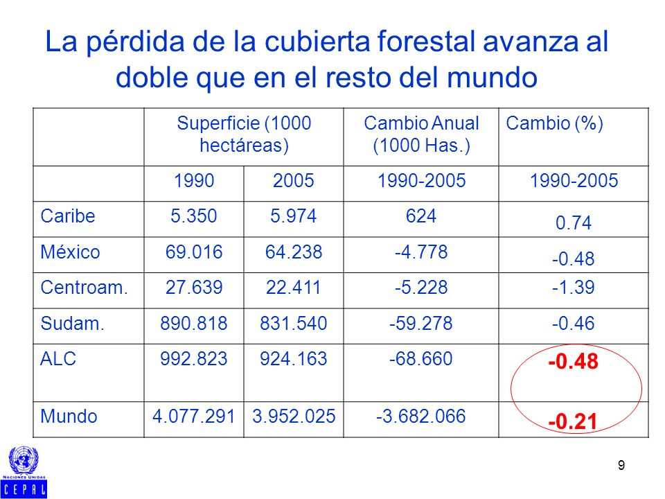9 La pérdida de la cubierta forestal avanza al doble que en el resto del mundo Superficie (1000 hectáreas) Cambio Anual (1000 Has.) Cambio (%) 199020051990-2005 Caribe5.3505.974624 0.74 México69.01664.238-4.778 -0.48 Centroam.27.63922.411-5.228-1.39 Sudam.890.818831.540-59.278-0.46 ALC992.823924.163-68.660 -0.48 Mundo4.077.2913.952.025-3.682.066 -0.21