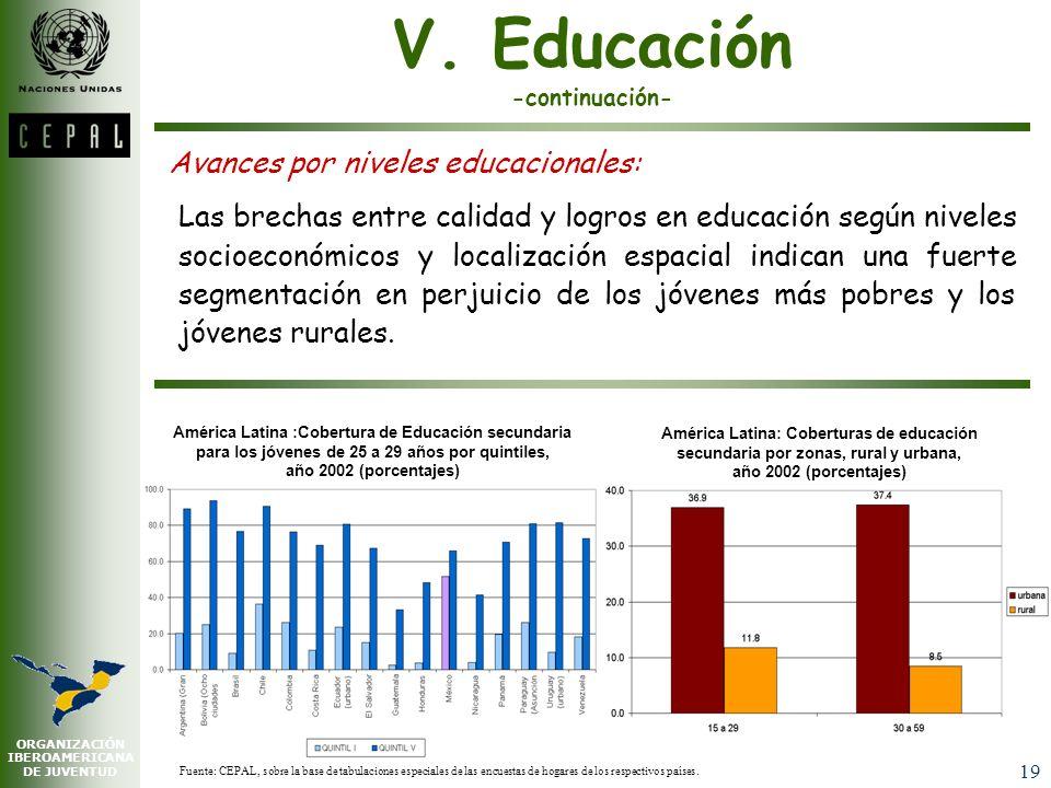 ORGANIZACIÓN IBEROAMERICANA DE JUVENTUD 18 América Latina: Evolución de las tasas de analfabetismo funcional por tramos de edades, 1990-2002 (porcenta