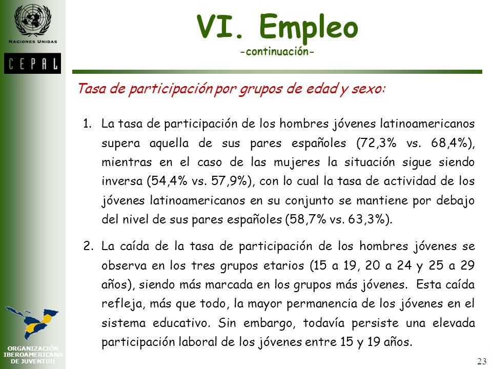 ORGANIZACIÓN IBEROAMERICANA DE JUVENTUD 22 VI. Empleo Situación general del empleo juvenil: 1.Durante el período reciente, la situación laboral de los