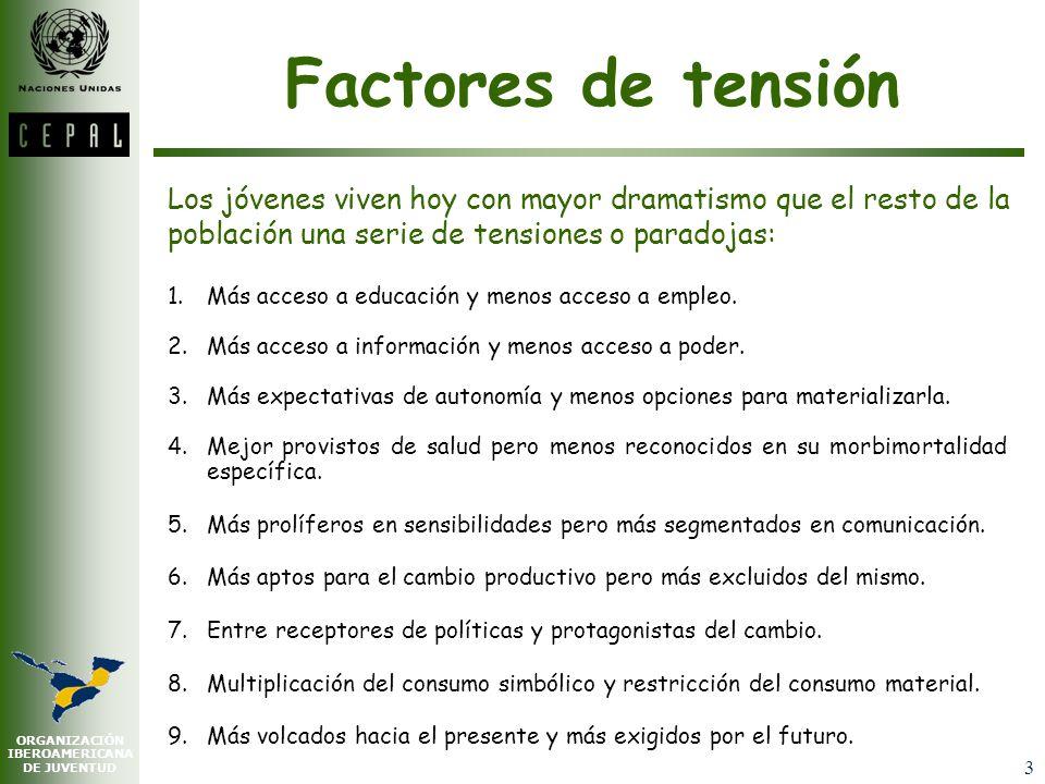 ORGANIZACIÓN IBEROAMERICANA DE JUVENTUD 3 Factores de tensión 1.Más acceso a educación y menos acceso a empleo.