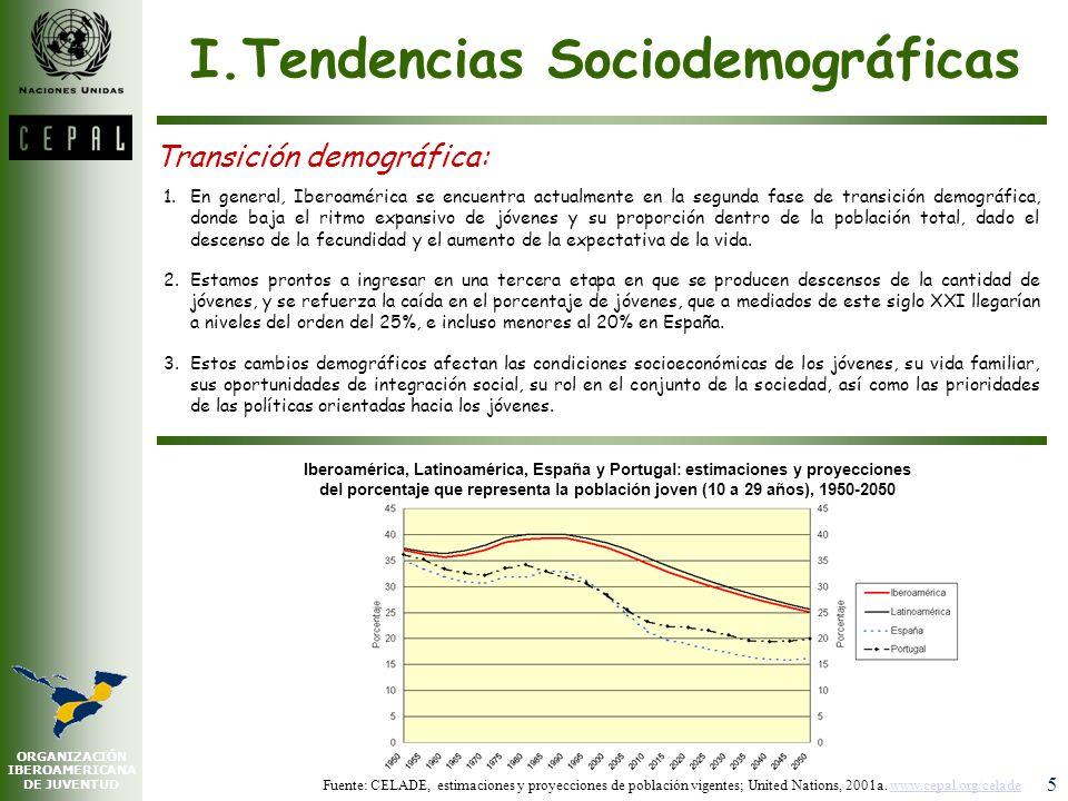 ORGANIZACIÓN IBEROAMERICANA DE JUVENTUD 5 I.Tendencias Sociodemográficas Transición demográfica: 1.En general, Iberoamérica se encuentra actualmente en la segunda fase de transición demográfica, donde baja el ritmo expansivo de jóvenes y su proporción dentro de la población total, dado el descenso de la fecundidad y el aumento de la expectativa de la vida.