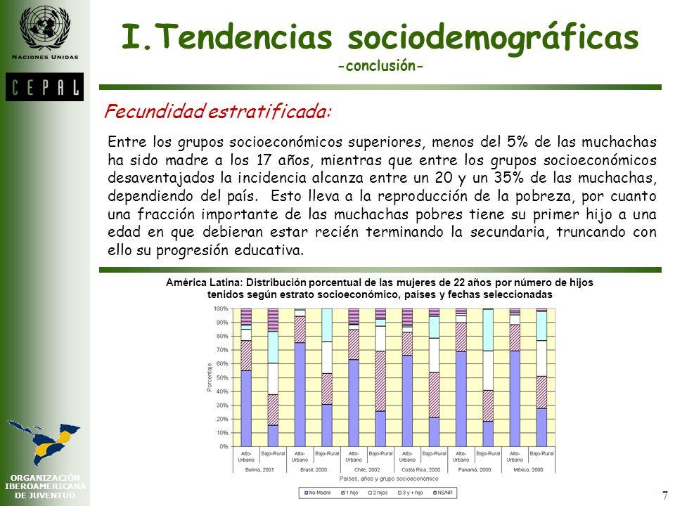 ORGANIZACIÓN IBEROAMERICANA DE JUVENTUD 7 Fecundidad estratificada: Entre los grupos socioeconómicos superiores, menos del 5% de las muchachas ha sido madre a los 17 años, mientras que entre los grupos socioeconómicos desaventajados la incidencia alcanza entre un 20 y un 35% de las muchachas, dependiendo del país.