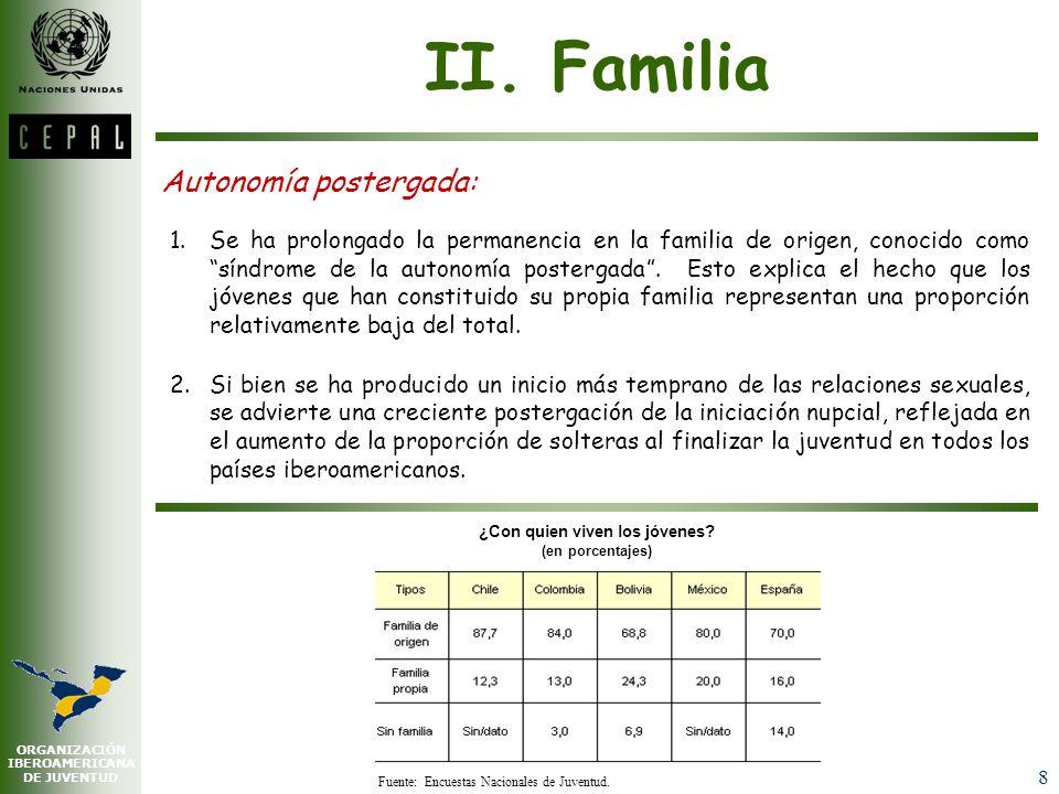 ORGANIZACIÓN IBEROAMERICANA DE JUVENTUD 7 Fecundidad estratificada: Entre los grupos socioeconómicos superiores, menos del 5% de las muchachas ha sido