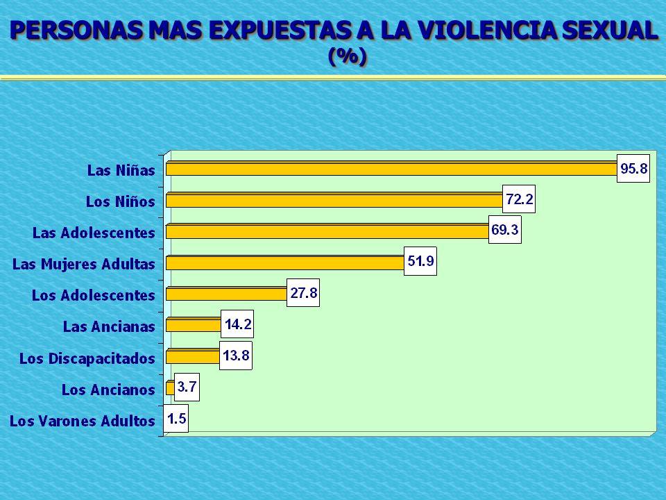 PERSONAS MAS EXPUESTAS A LA VIOLENCIA SEXUAL (%)