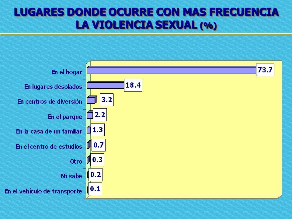 LUGARES DONDE OCURRE CON MAS FRECUENCIA LA VIOLENCIA SEXUAL (%) LUGARES DONDE OCURRE CON MAS FRECUENCIA LA VIOLENCIA SEXUAL (%)