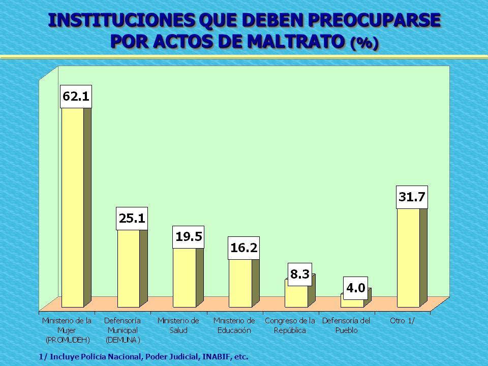 INSTITUCIONES QUE DEBEN PREOCUPARSE POR ACTOS DE MALTRATO (%) INSTITUCIONES QUE DEBEN PREOCUPARSE POR ACTOS DE MALTRATO (%) 1/ Incluye Policía Naciona
