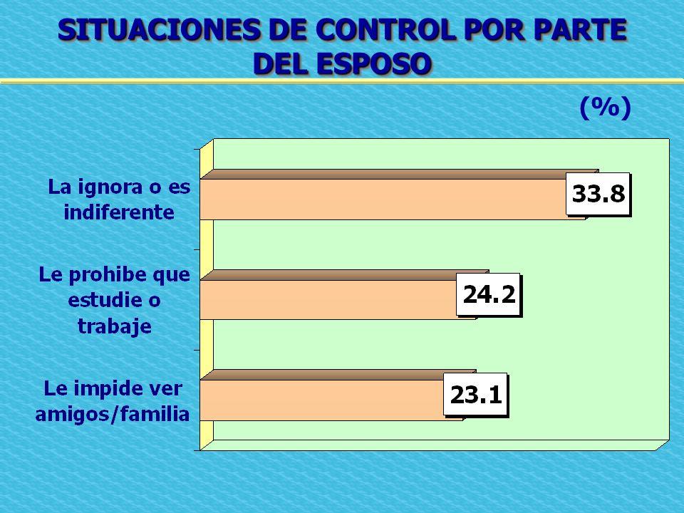 SITUACIONES DE CONTROL POR PARTE DEL ESPOSO SITUACIONES DE CONTROL POR PARTE DEL ESPOSO (%)