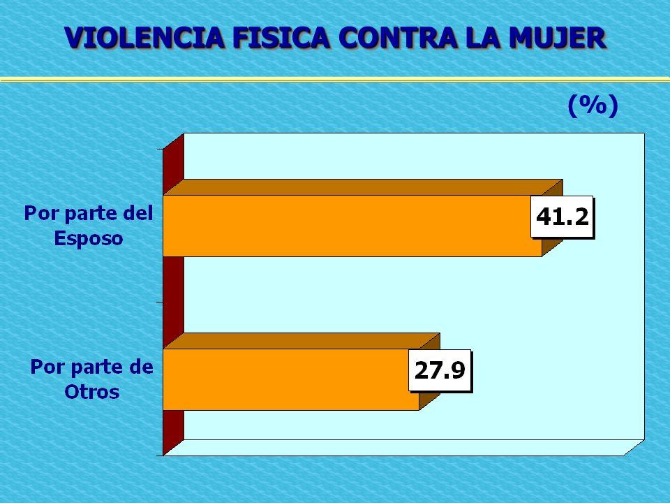 VIOLENCIA FISICA CONTRA LA MUJER (%)