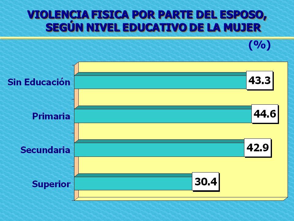 VIOLENCIA FISICA POR PARTE DEL ESPOSO, SEGÚN NIVEL EDUCATIVO DE LA MUJER (%)
