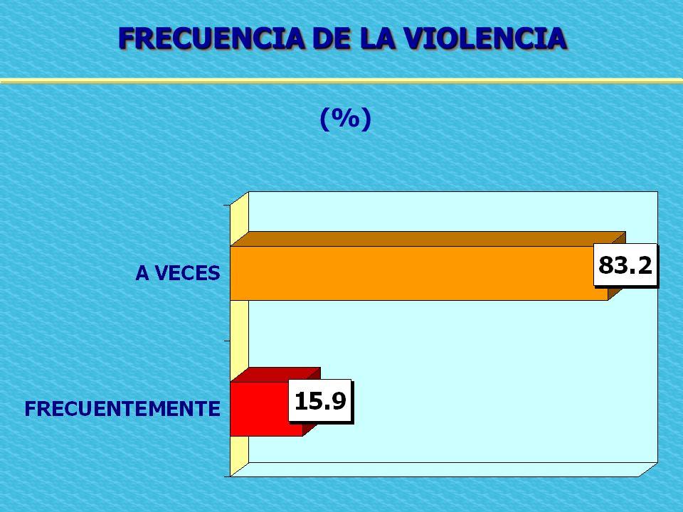 FRECUENCIA DE LA VIOLENCIA (%)