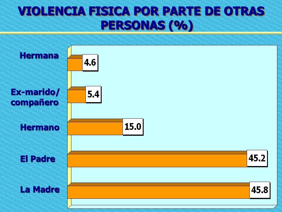 VIOLENCIA FISICA POR PARTE DE OTRAS PERSONAS (%) Hermana Ex-marido/compañero Hermano El Padre La Madre