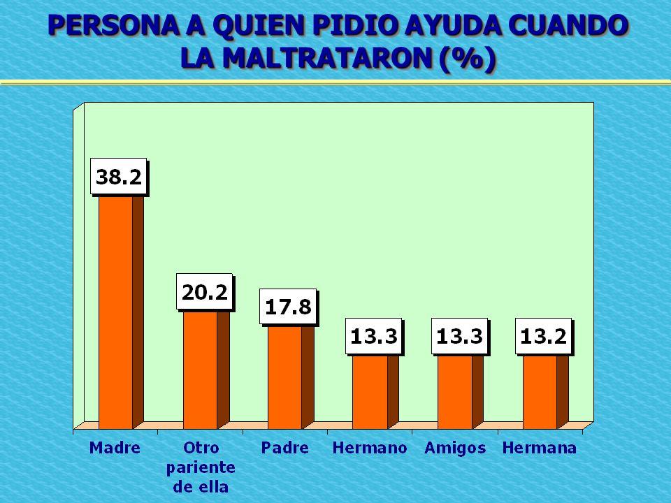 PERSONA A QUIEN PIDIO AYUDA CUANDO LA MALTRATARON (%) PERSONA A QUIEN PIDIO AYUDA CUANDO LA MALTRATARON (%)