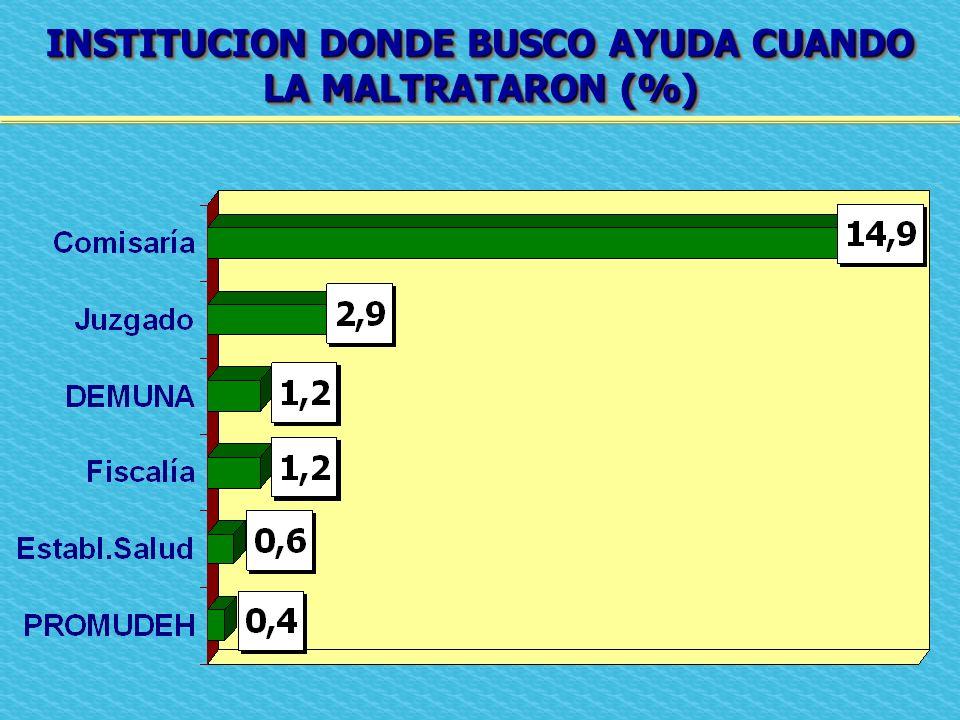 INSTITUCION DONDE BUSCO AYUDA CUANDO LA MALTRATARON (%) INSTITUCION DONDE BUSCO AYUDA CUANDO LA MALTRATARON (%)