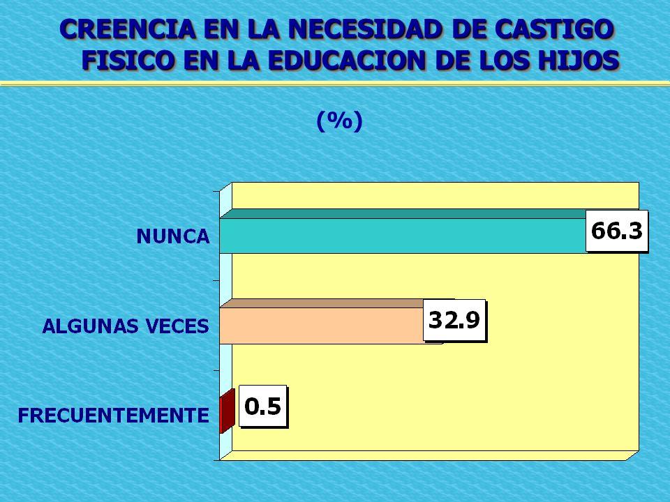 CREENCIA EN LA NECESIDAD DE CASTIGO FISICO EN LA EDUCACION DE LOS HIJOS (%)
