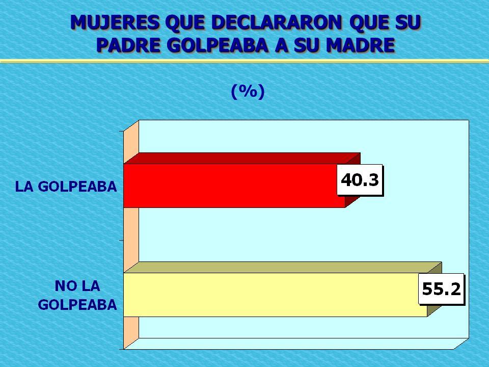 MUJERES QUE DECLARARON QUE SU PADRE GOLPEABA A SU MADRE MUJERES QUE DECLARARON QUE SU PADRE GOLPEABA A SU MADRE (%)