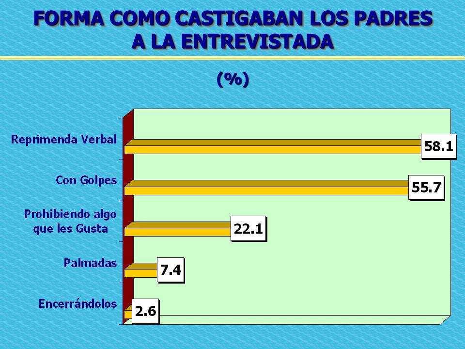 FORMA COMO CASTIGABAN LOS PADRES A LA ENTREVISTADA FORMA COMO CASTIGABAN LOS PADRES A LA ENTREVISTADA (%)