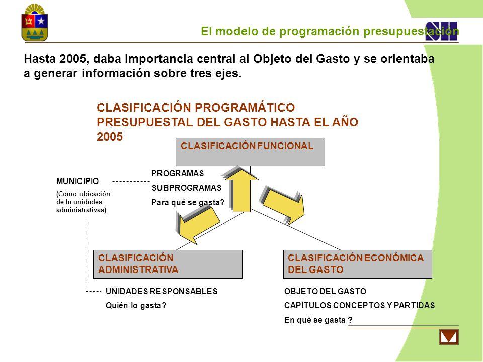 CLASIFICACIÓN ECONÓMICA DEL GASTO CLASIFICACIÓN FUNCIONAL CLASIFICACIÓN ADMINISTRATIVA CLASIFICACIÓN PROGRAMÁTICO PRESUPUESTAL DEL GASTO HASTA EL AÑO