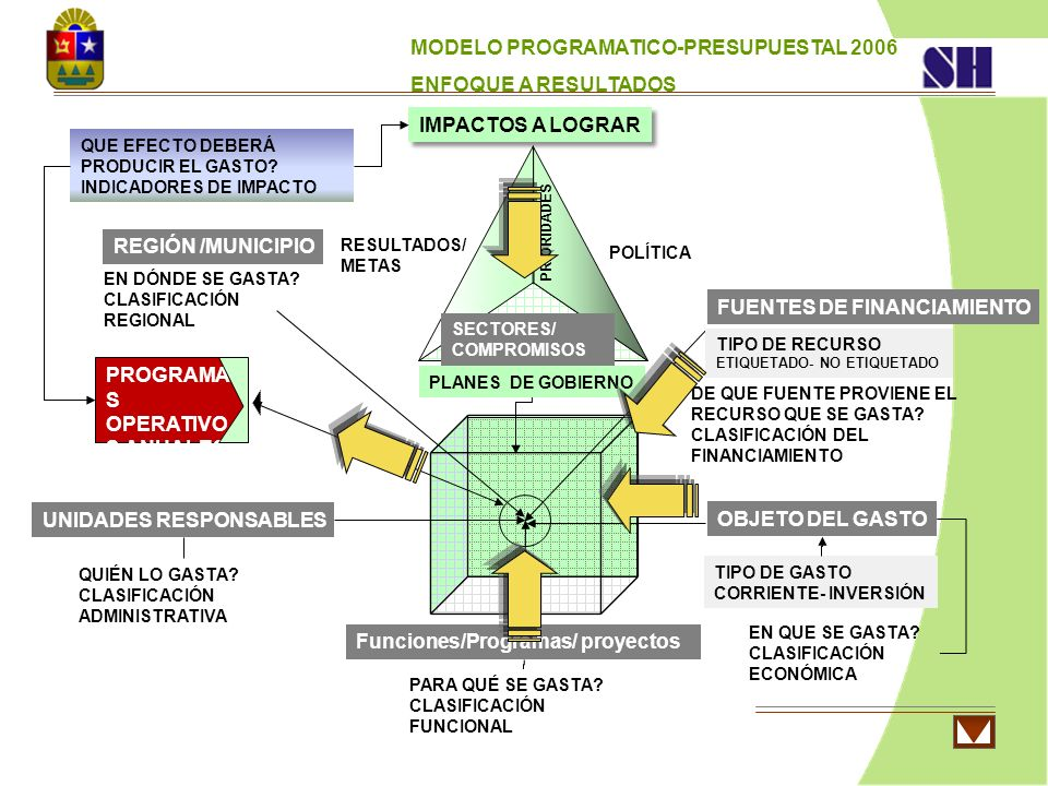 MODELO PROGRAMATICO-PRESUPUESTAL 2006 ENFOQUE A RESULTADOS Funciones/Programas/ proyectos UNIDADES RESPONSABLES FUENTES DE FINANCIAMIENTO TIPO DE GAST