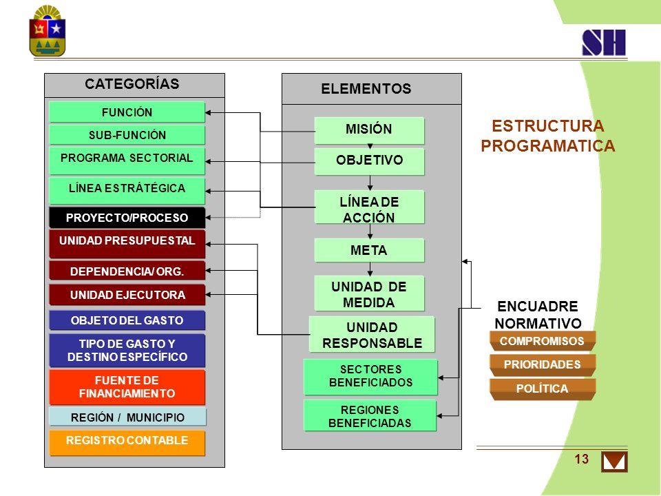 13 ENCUADRE NORMATIVO COMPROMISOS PRIORIDADES POLÍTICA ELEMENTOS CATEGORÍAS MISIÓN LÍNEA DE ACCIÓN OBJETIVO META UNIDAD DE MEDIDA REGIÓN / MUNICIPIO U