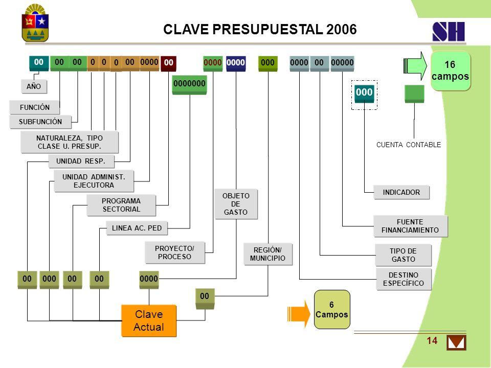 14 CLAVE PRESUPUESTAL 2006 AÑO UNIDAD RESP. UNIDAD ADMINIST. EJECUTORA REGIÓN/ MUNICIPIO FUNCIÓN SUBFUNCIÓN PROGRAMA SECTORIAL LINEA AC. PED PROYECTO/