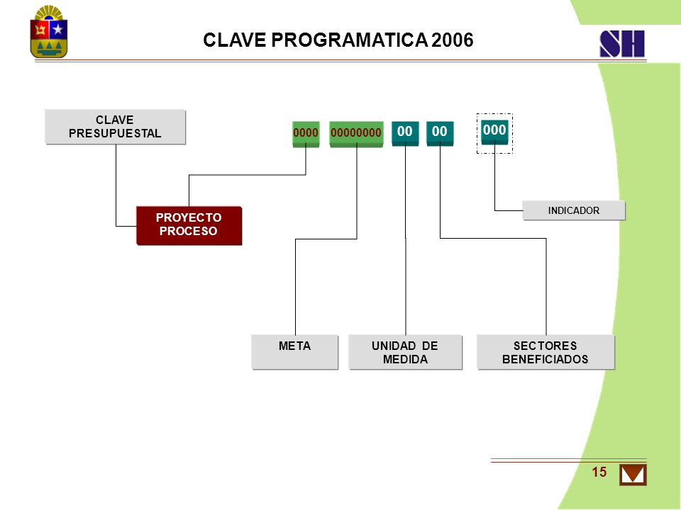 15 METAUNIDAD DE MEDIDA PROYECTO PROCESO CLAVE PROGRAMATICA 2006 SECTORES BENEFICIADOS 00 000000000000 00 CLAVE PRESUPUESTAL 000 INDICADOR
