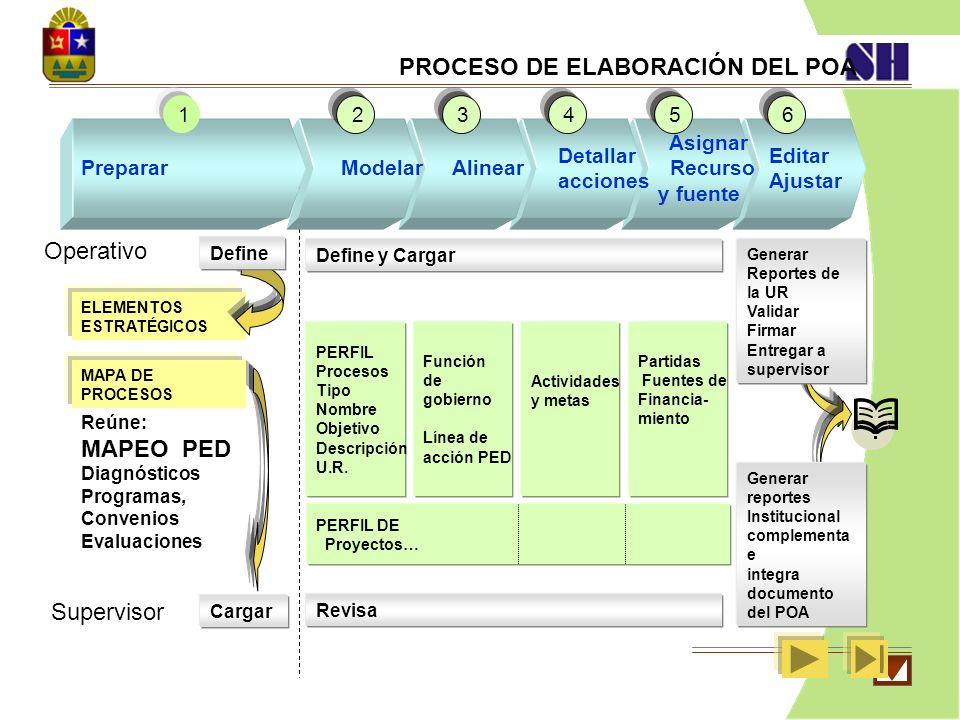 Editar Ajustar 6 Asignar Recurso y fuente 5 Detallar acciones 4 Alinear 3 ELEMENTOS ESTRATÉGICOS Supervisor Operativo Cargar Define Reúne: MAPEO PED D